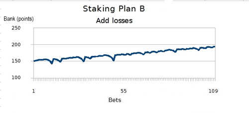 Chart-Three
