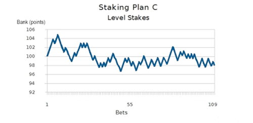 staking-plan-c-first-one