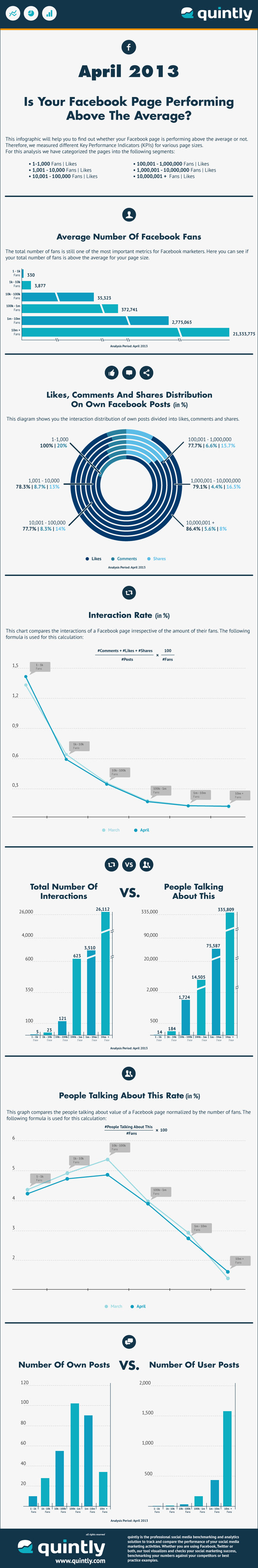 How Many Facebook Likes Should You Have?