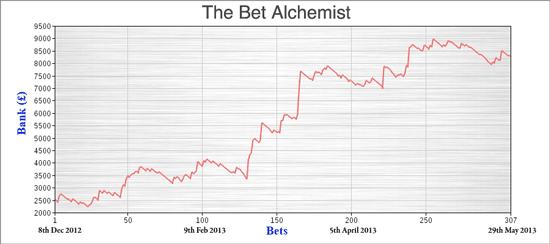Bet Alchemist Results
